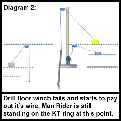 The drill floor winch fails and starts to pay out it's wire. The worker remains stood on the KT ring.