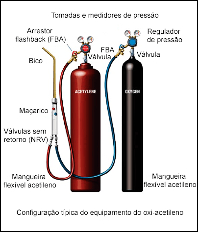 Configuração típica do equipamento do oxi-acetileno