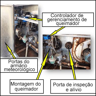 Controlador de gerenciamento do queimador, portas do gabinete meteorológico, montagem do queimador e porta de inspeção e alívio