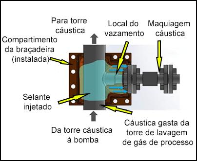 Compartimento da braçadeira instalada