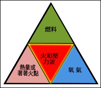 燃燒三要素,包括燃料,熱量或點火裝置。這些元素結合在一起,即可產生火和壓力波