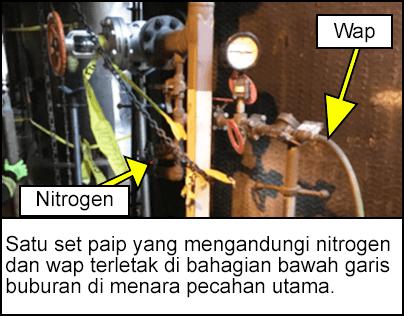 Satu set paip yang mengandungi nitrogen dan wap terletak di bahagian bawah garis buburan di menara pecahan utama