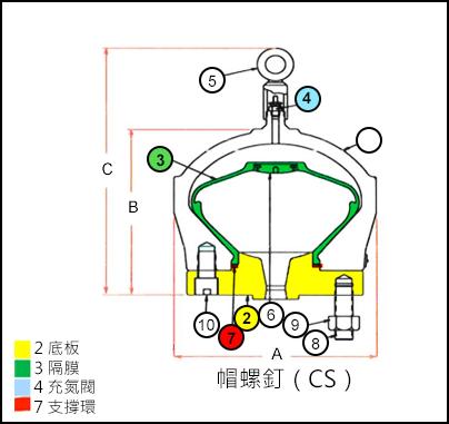帽螺钉(CS):底板、隔膜、充氮阀和支撑环