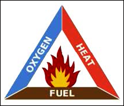 A fire triangle including the elements required for fire, oxygen, heat and fuel.