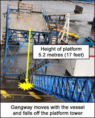 Gangway moves with the vessel and falls off the platform tower